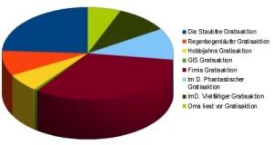 Statistik2012
